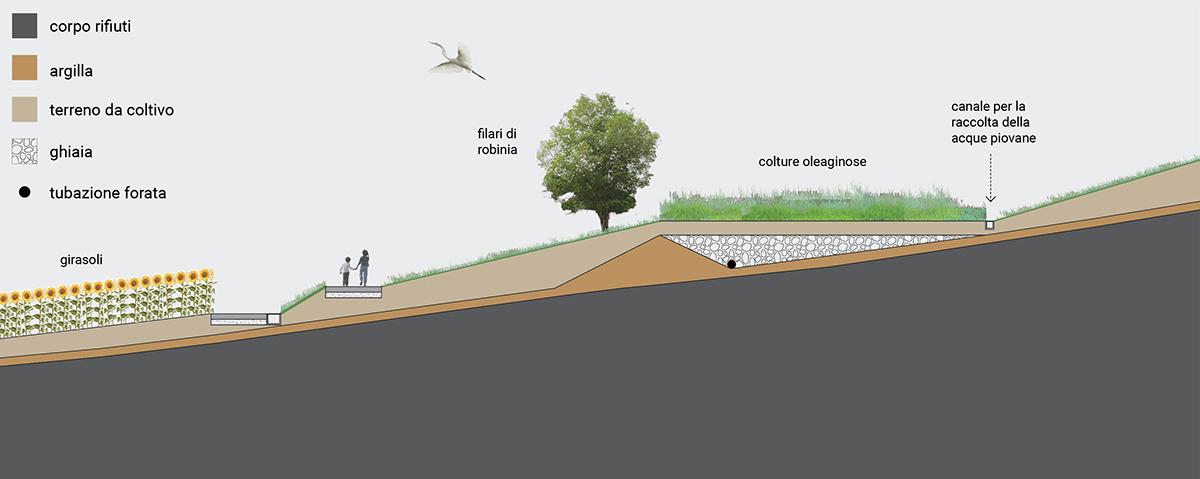 Rehabilitation of Ciliverghe <br>landfill, Brescia (IT)