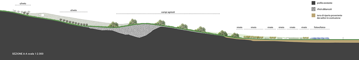 Landscape rehabilitation of a landfill